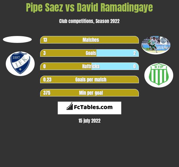 Pipe Saez vs David Ramadingaye h2h player stats