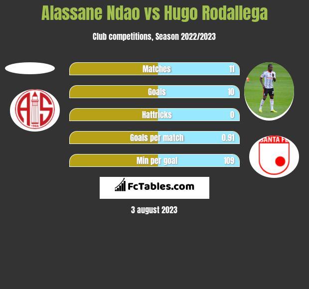 Alassane Ndao vs Hugo Rodallega h2h player stats