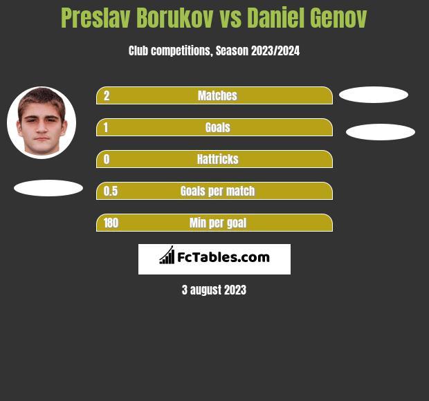 Preslav Borukov vs Daniel Genov h2h player stats