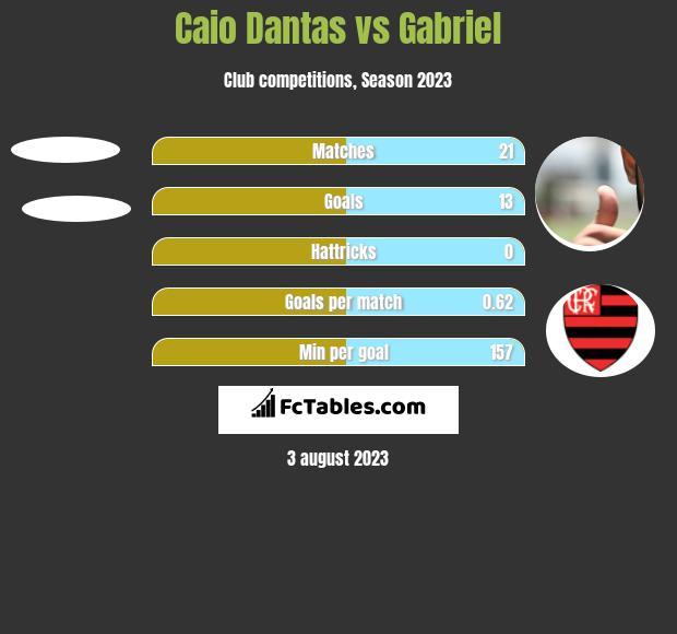 Caio Dantas vs Gabriel h2h player stats