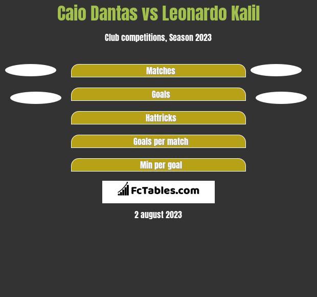 Caio Dantas vs Leonardo Kalil h2h player stats