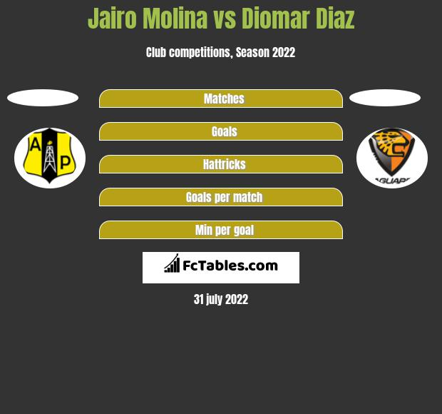 Jairo Molina vs Diomar Diaz h2h player stats