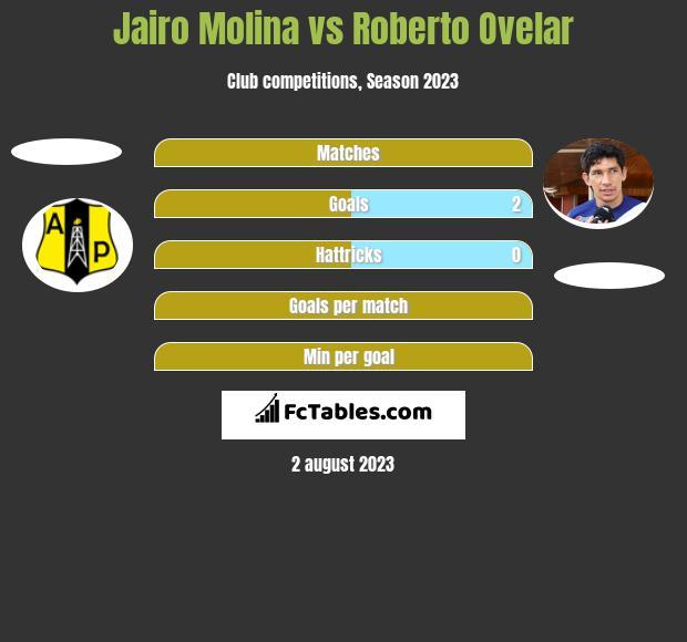 Jairo Molina vs Roberto Ovelar h2h player stats