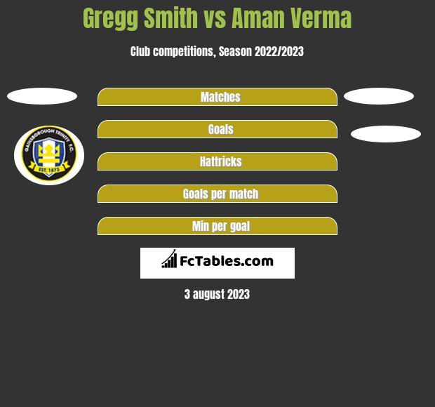 Gregg Smith vs Aman Verma h2h player stats