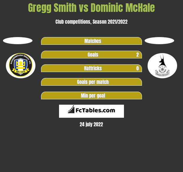 Gregg Smith vs Dominic McHale h2h player stats