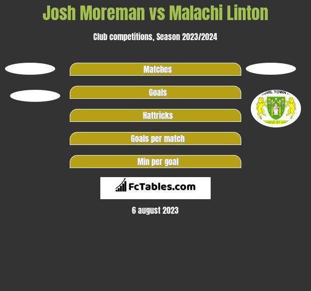 Josh Moreman vs Malachi Linton h2h player stats