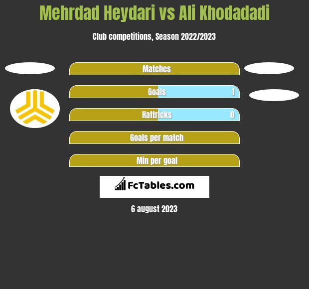 Mehrdad Heydari vs Ali Khodadadi h2h player stats