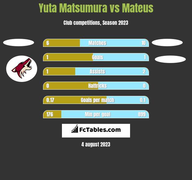 Yuta Matsumura vs Mateus h2h player stats