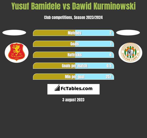 Yusuf Bamidele vs Dawid Kurminowski h2h player stats