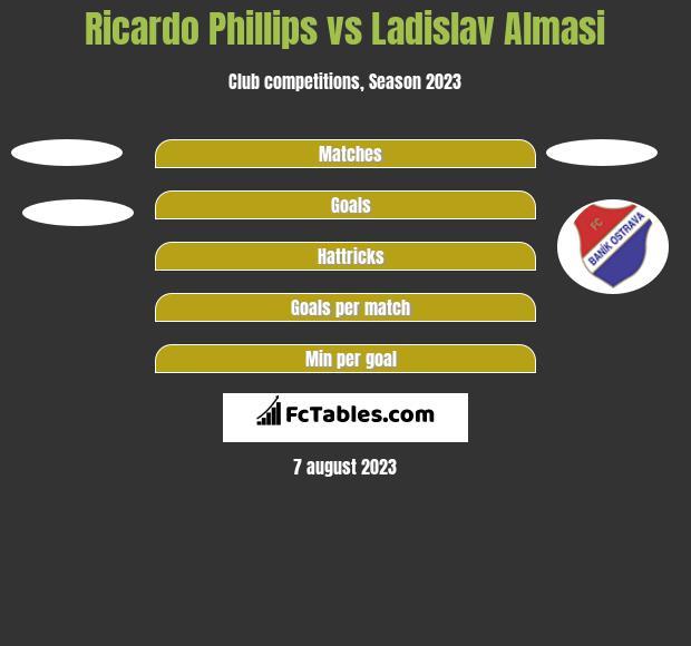 Ricardo Phillips vs Ladislav Almasi h2h player stats
