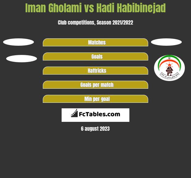 Iman Gholami vs Hadi Habibinejad h2h player stats