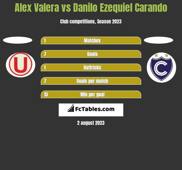 Alex Valera vs Danilo Ezequiel Carando h2h player stats