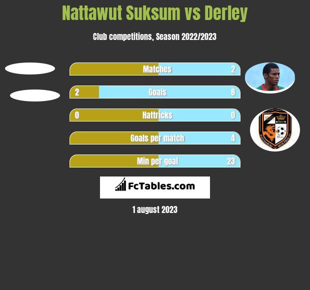 Nattawut Suksum vs Derley h2h player stats