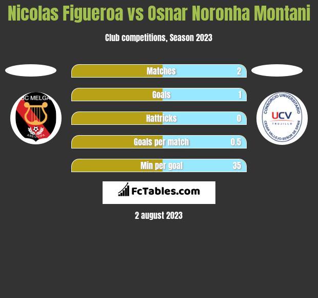 Nicolas Figueroa vs Osnar Noronha Montani h2h player stats