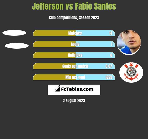Jefferson vs Fabio Santos h2h player stats