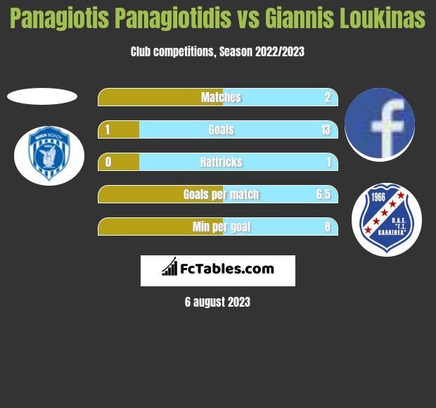 Panagiotis Panagiotidis vs Giannis Loukinas h2h player stats