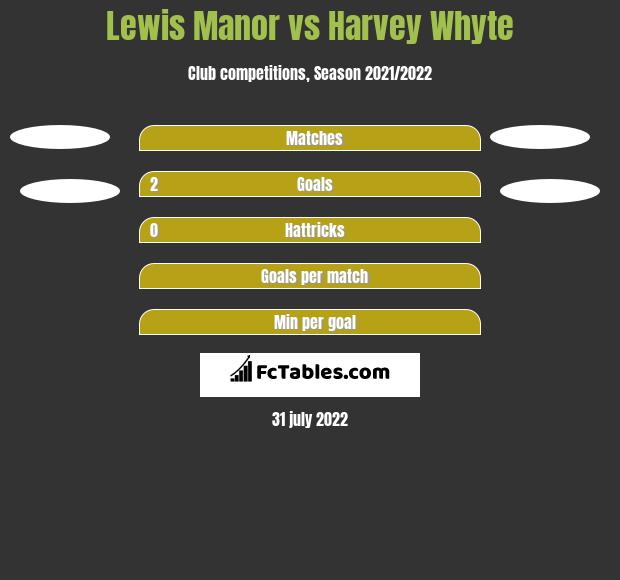 Lewis Manor vs Harvey Whyte h2h player stats