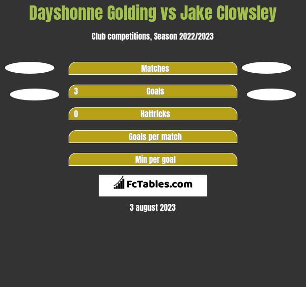 Dayshonne Golding vs Jake Clowsley h2h player stats