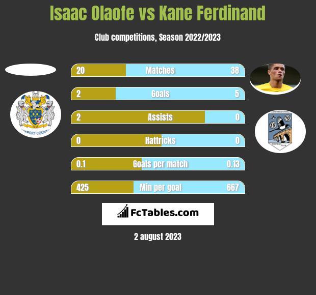 Isaac Olaofe vs Kane Ferdinand h2h player stats