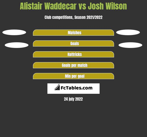 Alistair Waddecar vs Josh Wilson h2h player stats