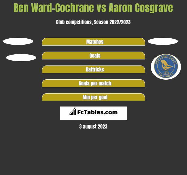 Ben Ward-Cochrane vs Aaron Cosgrave h2h player stats