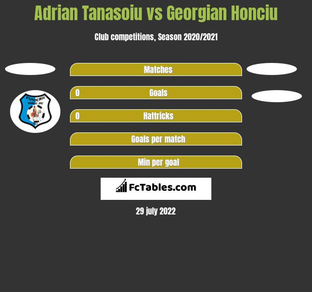 Adrian Tanasoiu vs Georgian Honciu h2h player stats
