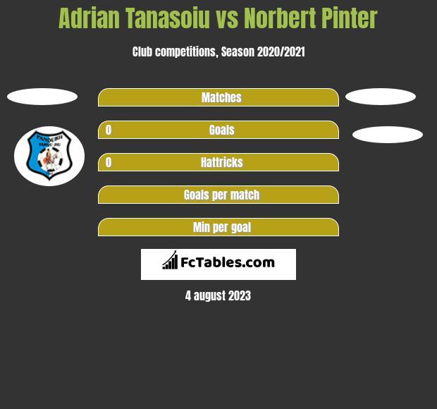 Adrian Tanasoiu vs Norbert Pinter h2h player stats