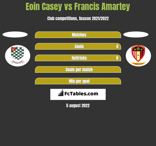 Eoin Casey vs Francis Amartey h2h player stats