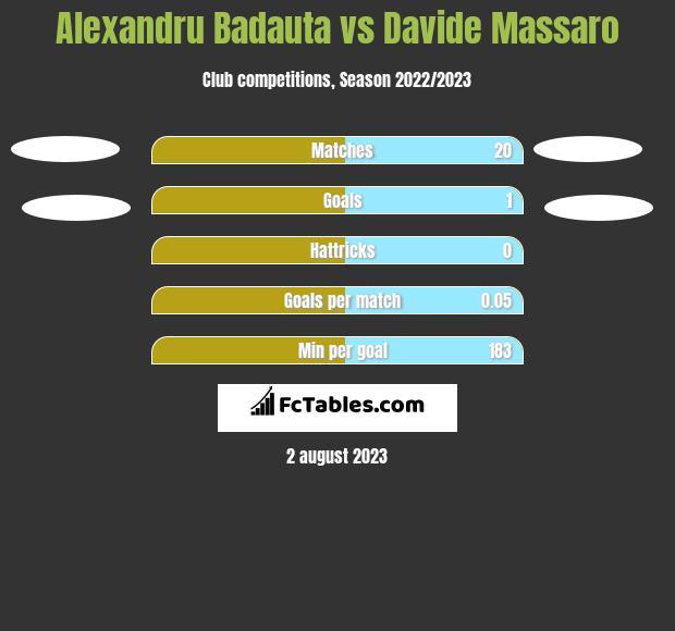 Alexandru Badauta vs Davide Massaro h2h player stats