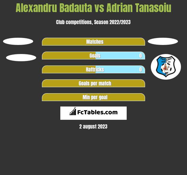 Alexandru Badauta vs Adrian Tanasoiu h2h player stats