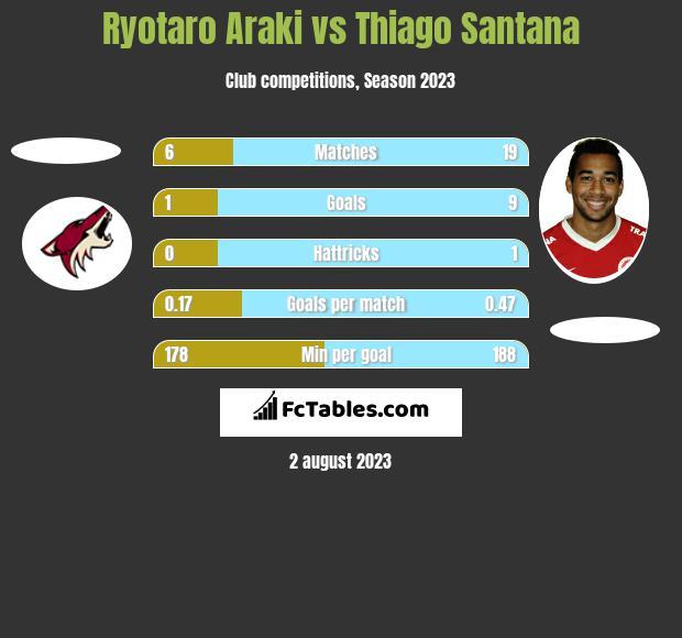 Ryotaro Araki vs Thiago Santana h2h player stats