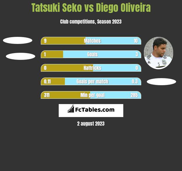 Tatsuki Seko vs Diego Oliveira h2h player stats