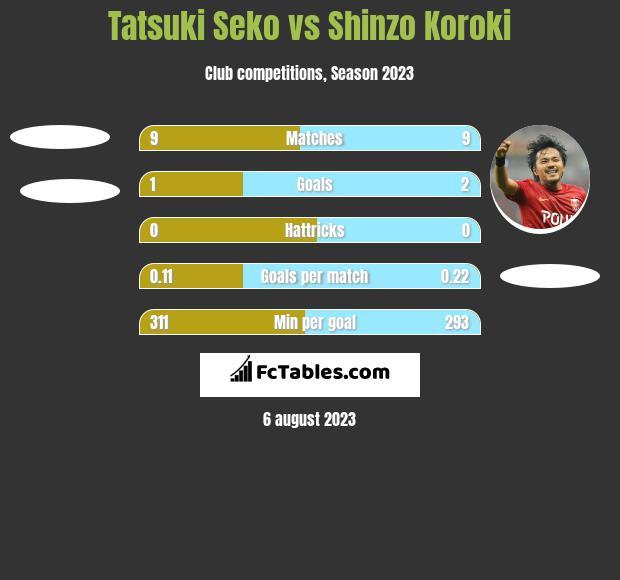 Tatsuki Seko vs Shinzo Koroki h2h player stats