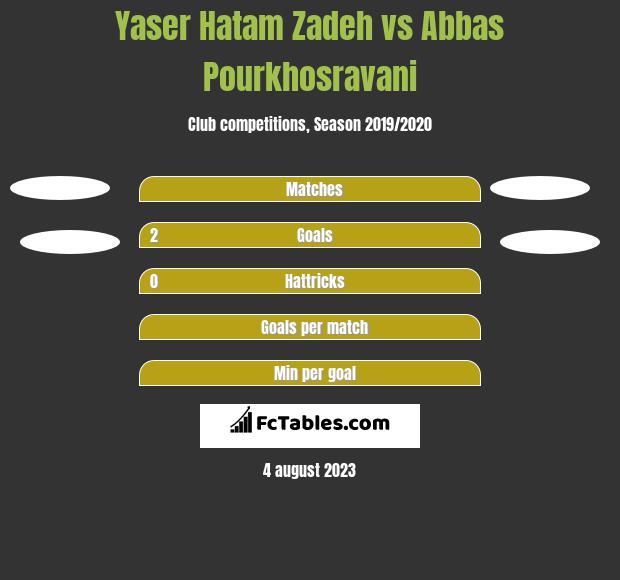 Yaser Hatam Zadeh vs Abbas Pourkhosravani h2h player stats