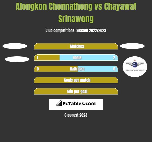Alongkon Chonnathong vs Chayawat Srinawong h2h player stats