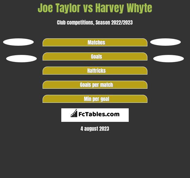 Joe Taylor vs Harvey Whyte h2h player stats