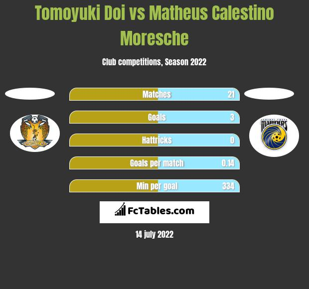 Tomoyuki Doi vs Matheus Calestino Moresche h2h player stats