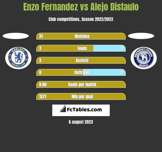 Enzo Fernandez vs Alejo Distaulo h2h player stats