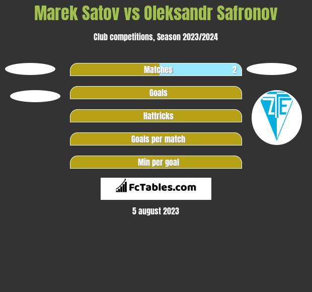 Marek Satov vs Oleksandr Safronov h2h player stats