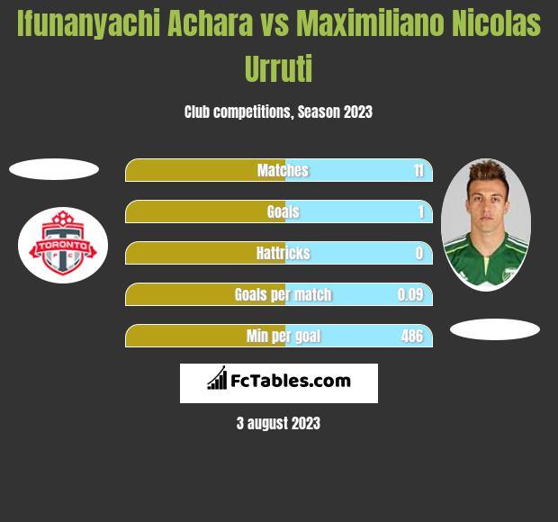 Ifunanyachi Achara vs Maximiliano Nicolas Urruti h2h player stats