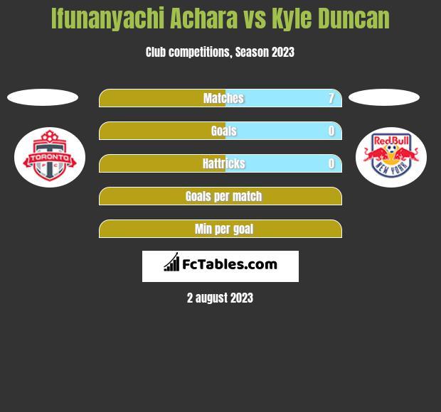 Ifunanyachi Achara vs Kyle Duncan h2h player stats
