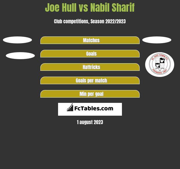 Joe Hull vs Nabil Sharif h2h player stats