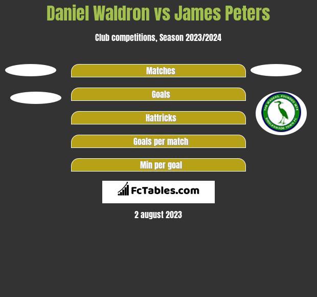 Daniel Waldron vs James Peters h2h player stats