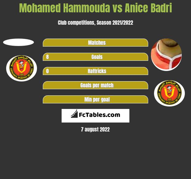 Mohamed Hammouda vs Anice Badri h2h player stats