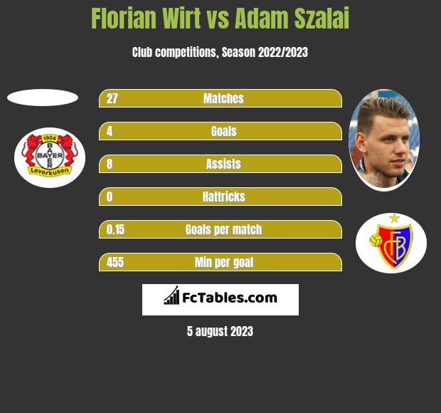 Florian Wirt vs Adam Szalai h2h player stats