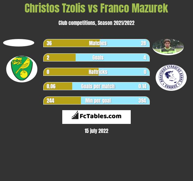Christos Tzolis vs Franco Mazurek h2h player stats