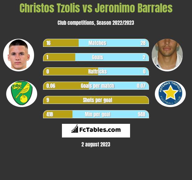 Christos Tzolis vs Jeronimo Barrales h2h player stats