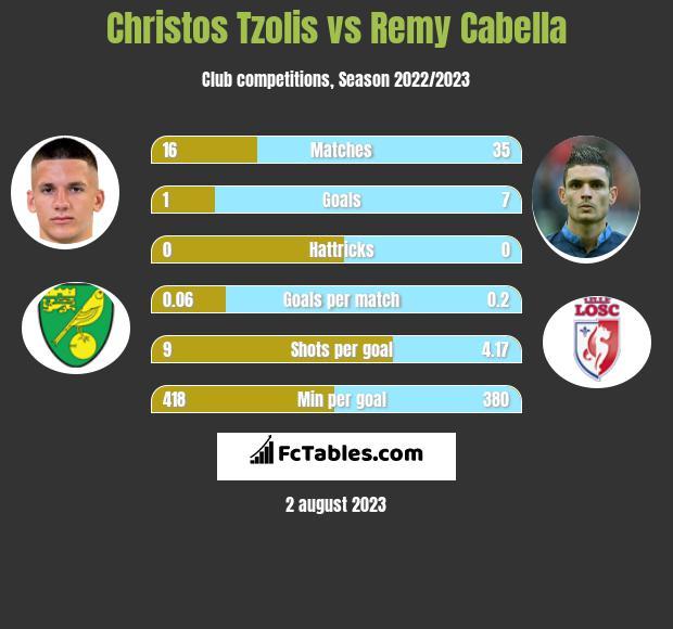 Christos Tzolis vs Remy Cabella h2h player stats