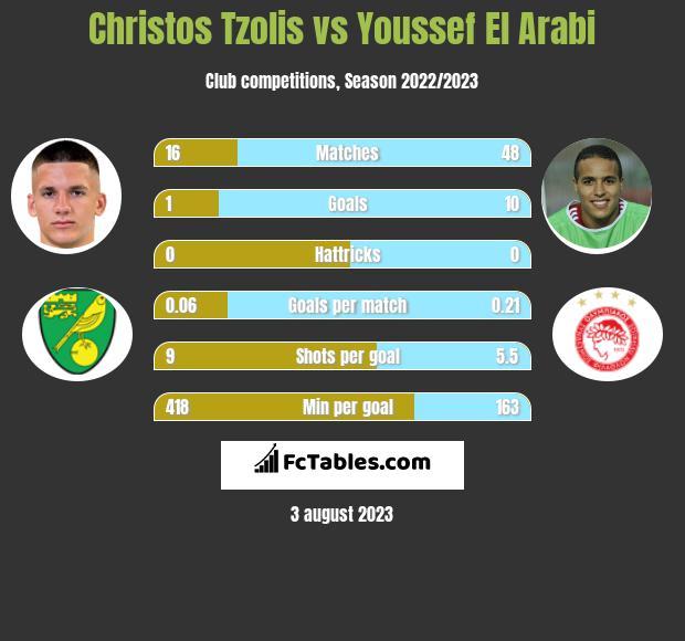 Christos Tzolis vs Youssef El Arabi h2h player stats