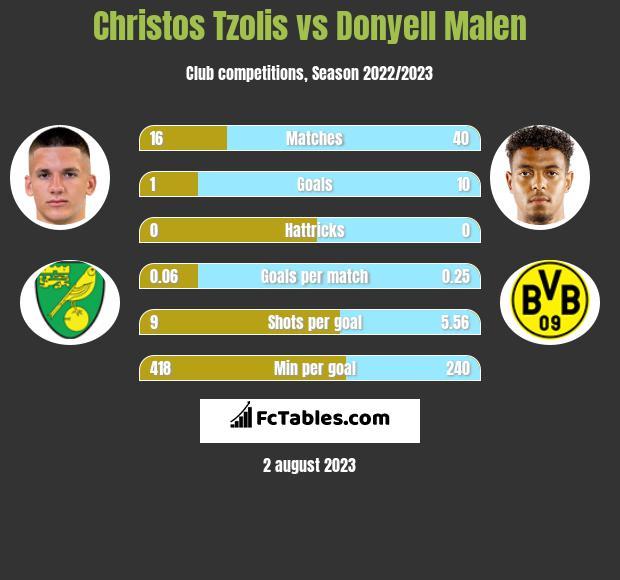 Christos Tzolis vs Donyell Malen h2h player stats